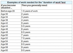 DurationOfWorkTest