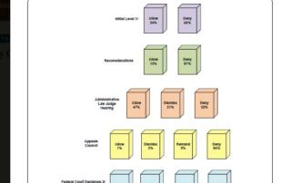SSD Waterfall Chart